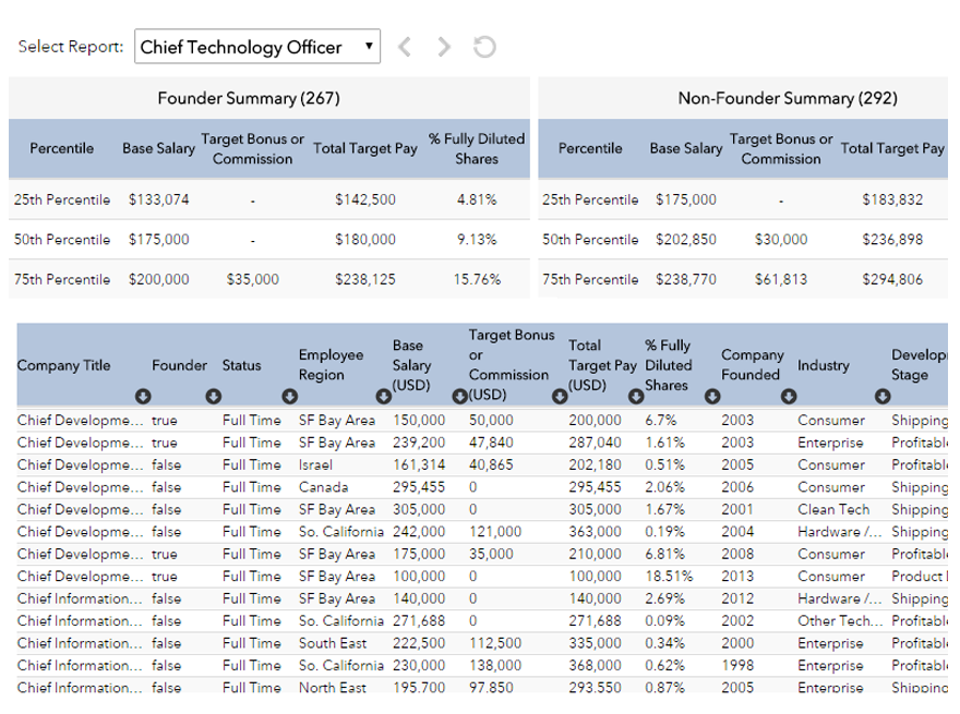 VCECS | Startup Compensation Tools and Data | Advanced-HR